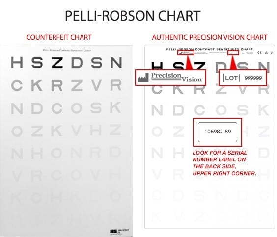Very Recently Precision Vision Identified Substandard Counterfeit Pelli Robson Contrast Sensitivity Charts Being Sold And Used In India